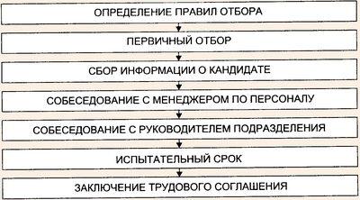Схема отбора персонала в туристскую организацию