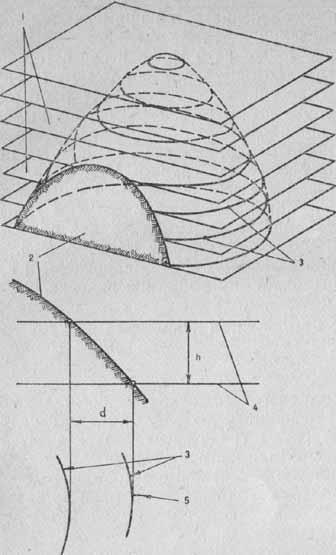 Изображение рельефа горизонталями