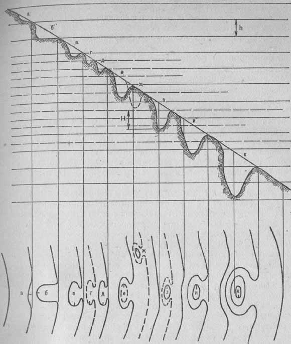 Изображение ступени и ямы на склоне