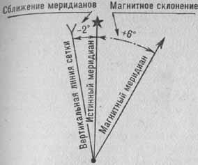 Схема магнитного склонения, сближения меридианов и поправки