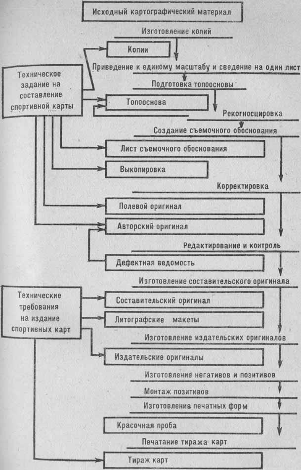Схема процесса создания