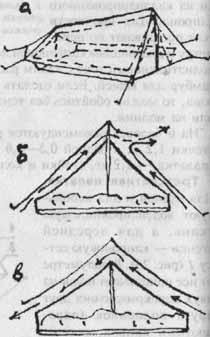 Схемы проветривания двухслойных палаток или палаток с тентом