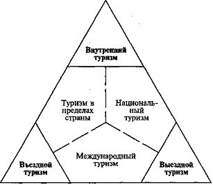 Типы и категории туризма
