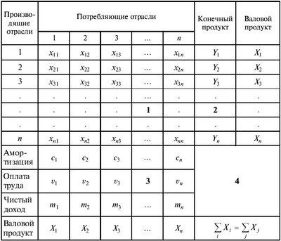 Принципиальная схема МОБ производства и распределения совокупного общественного продукта в стоимостном выражении...