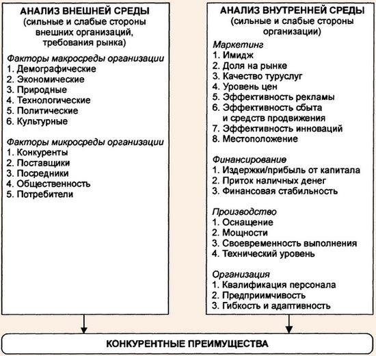 Схема определения конкурентных