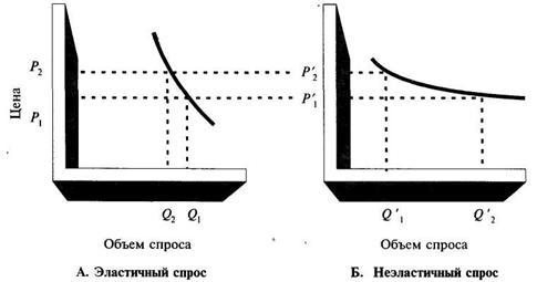Измерение эластичности спроса по цене