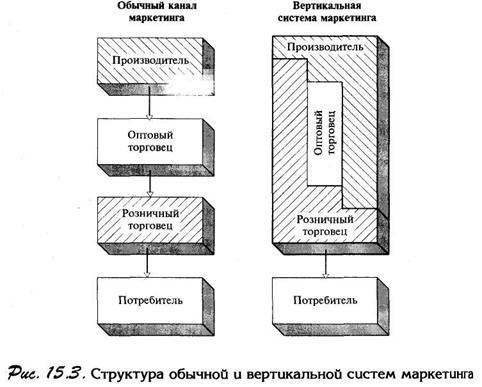 Структура обычной и