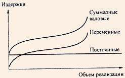 Зависимость издержек от объема производства