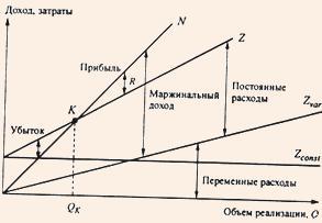 График взаимосвязи показателей реализации, затрат и прибыли