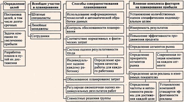 Схема 3.1.