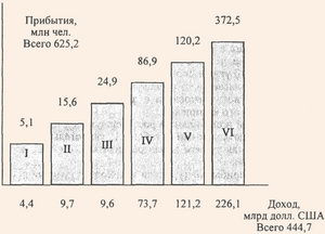 Прибытия туристов и доход от туризма в 1998 г. по регионам
