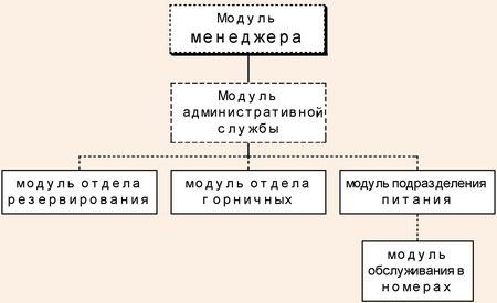 Схема информационных потоков в