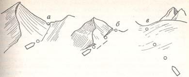 Как определить лавиноопасность склона