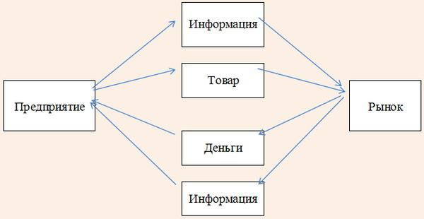 Обмен товарно-денежными и информационными потоками
