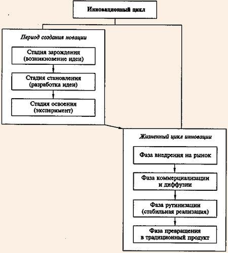 Схема инновационного цикла