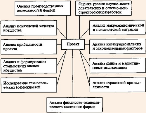Схема анализа инновационного