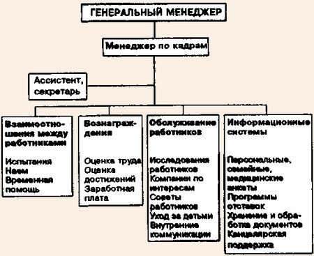 схема департамента по