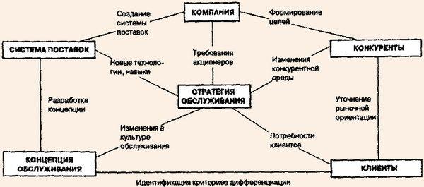 Схема разработки стратегии