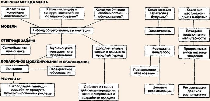 Разработка схемы исследования