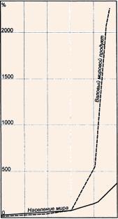 Рост промышленного производства и ресурсов требуется все больше средств и, значит, численности населения мира в 1750-2000 гг.