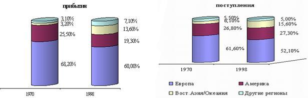 Распределение прибытий туристов и поступлений от туризма по регионам мира (%) в 1970-1998 годах