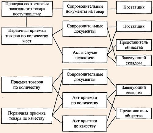 Пооперационная схема