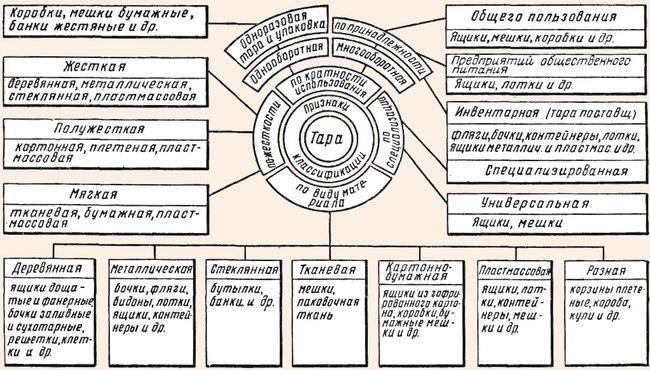 Схема 3. Классификация тары