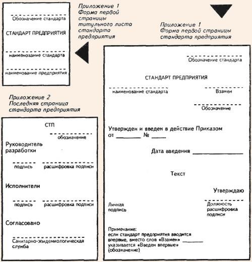 Схема 4. Оформление СТП