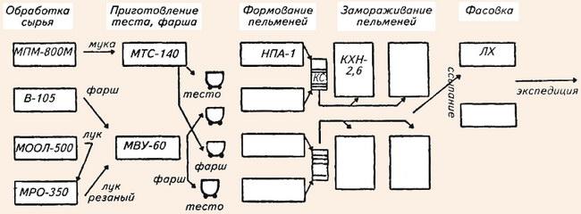 Схема 17.