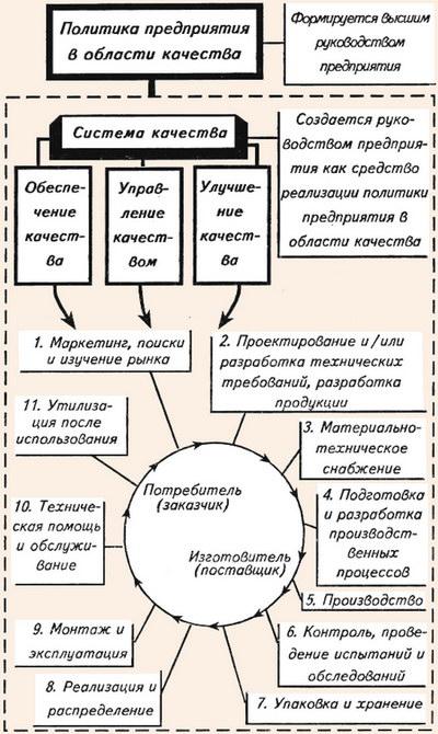 Стадии жизненного цикла продукции