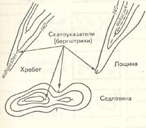Изображение форм рельефа горизонталями