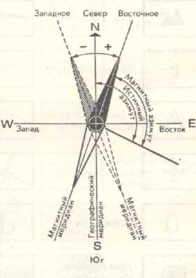 Склонения магнитной стрелки и азимуты
