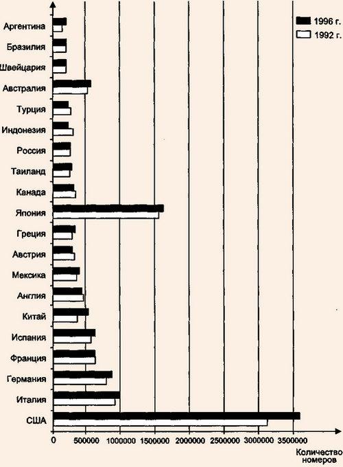 Ведущие гостиничные рынки мира