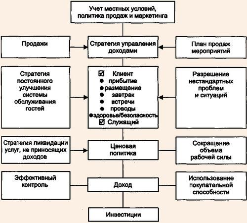 Схема маркетинговых услуг и