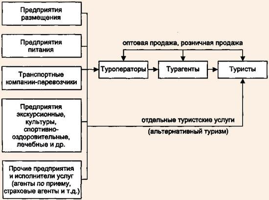 Схема формирования и