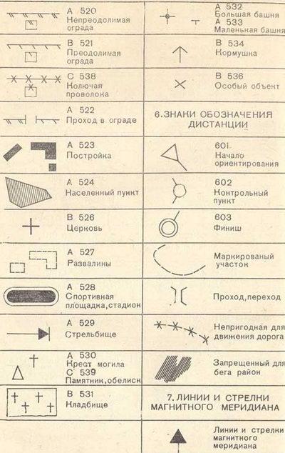 условные знаки географических карт названия и картинки