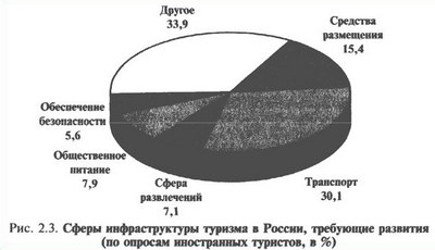 Сферы инфраструктуры туризма в россии