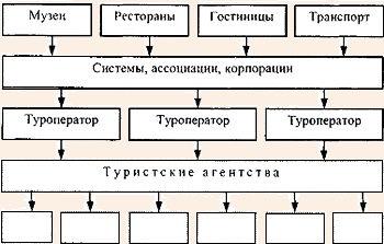 Схема продвижения туристских услуг от поставщиков услуг к потребителям