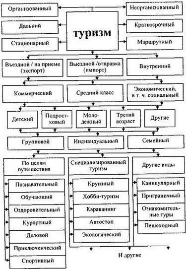 Схема исходной дифференциации