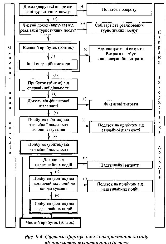 Система формування і
