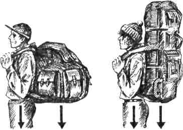 Центр ваги туриста і рюкзаків різної конструкції та пакування