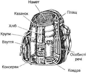 Правильне пакування рюкзака