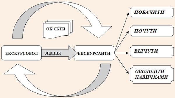 Схема екскурсійного пізнання