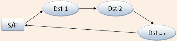 Лінійний маршрут
