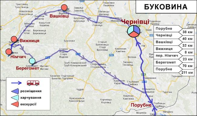 Ділянка маршруту міжнародного туру Буковиною