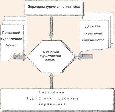 Механізм формування та функціонування місцевого туристичного ринку