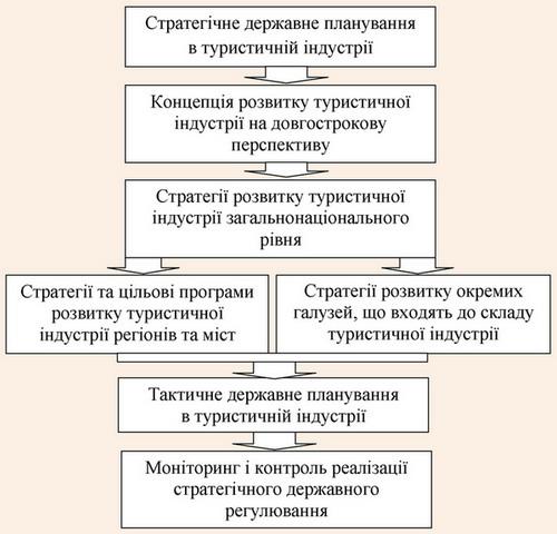 Послідовність етапів побудови системи стратегічного державного регулювання розвитку індустрії туризму