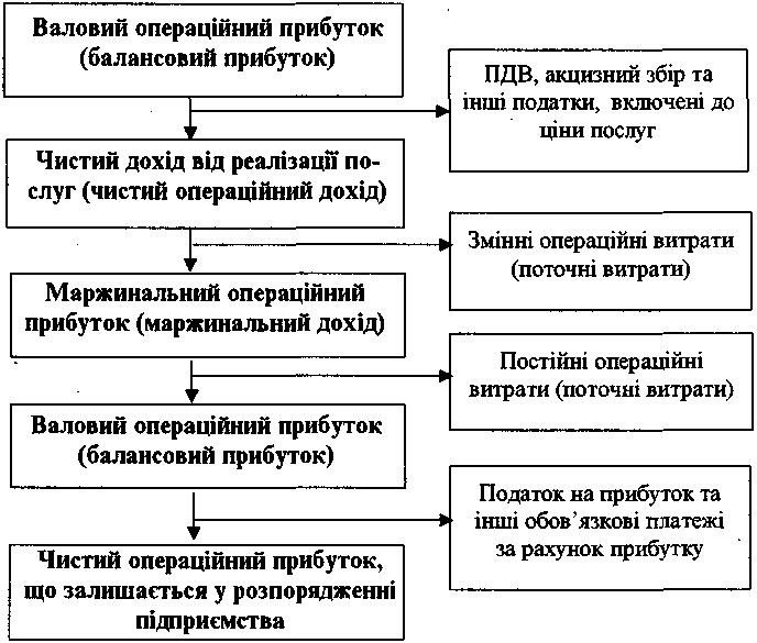 Схема 8.3. Схема формування