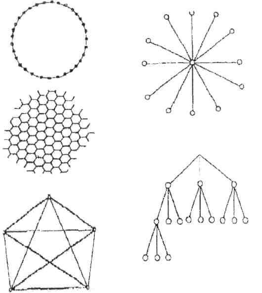 Основні типи структурних схем комунікацій