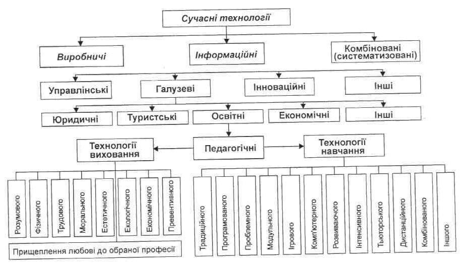 Класифікація сучасних інформаційних